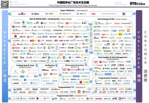 《中国程序化广告技术生态图》2018年终更新发布-en